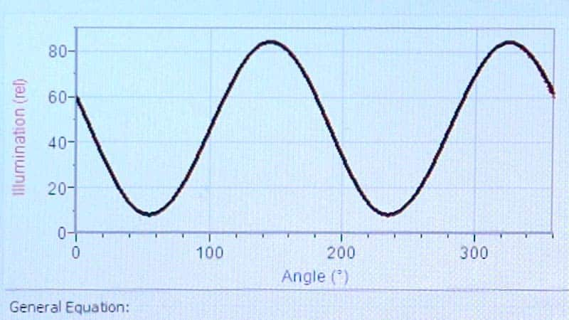 Introduction to the Vernier Chemical Polarimeter - Part 2 of 2 - Advanced Analysis
