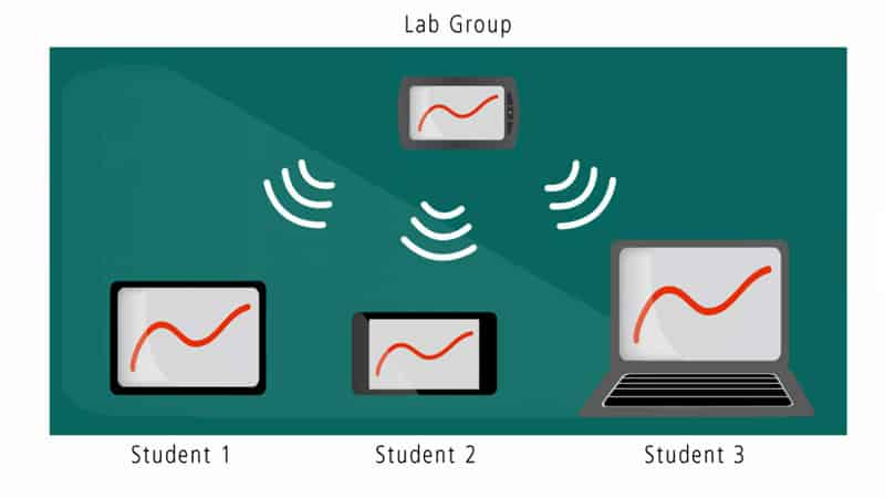 LabQuest 2: Wireless Data Sharing video